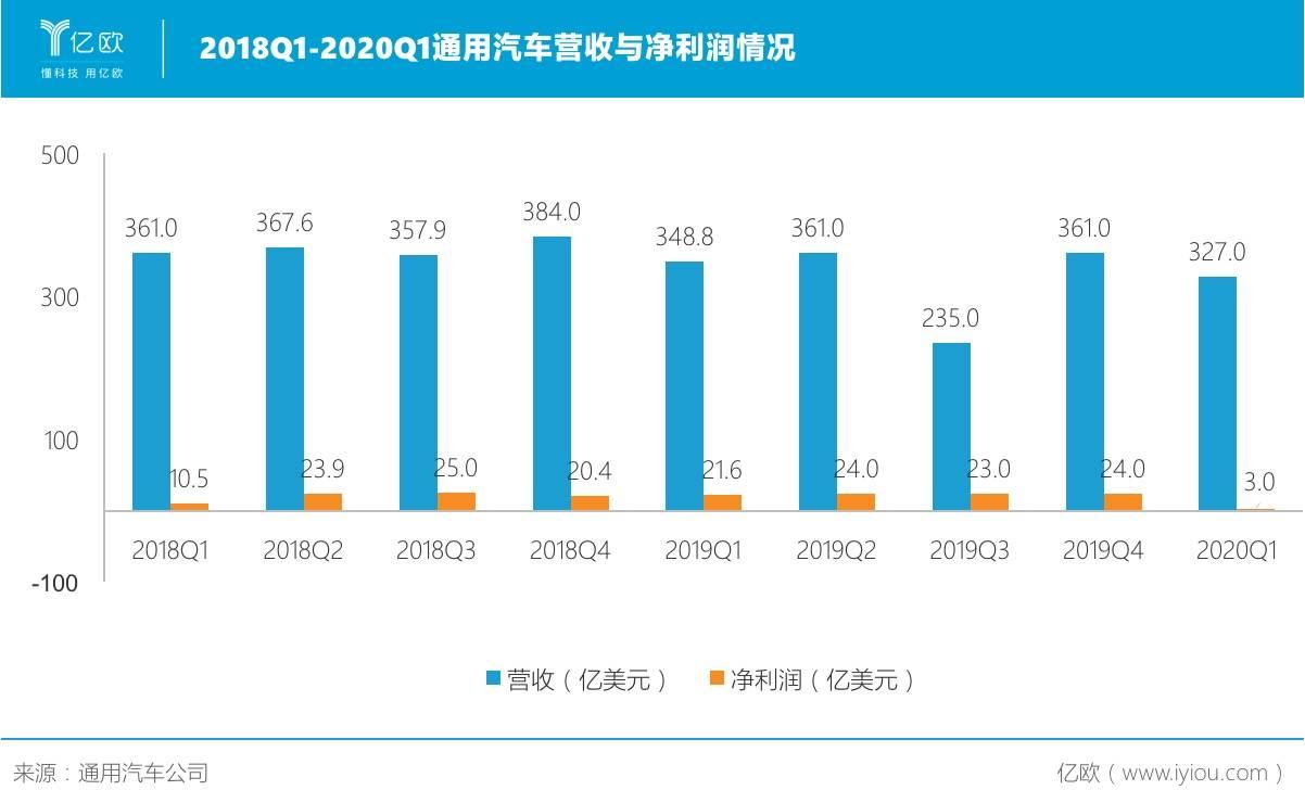 2018Q1-2020Q1通用汽车营收与净利润情况
