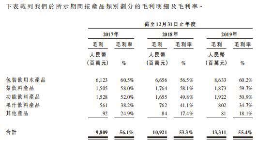 2017-2019農夫山泉產品毛利明細及毛利率