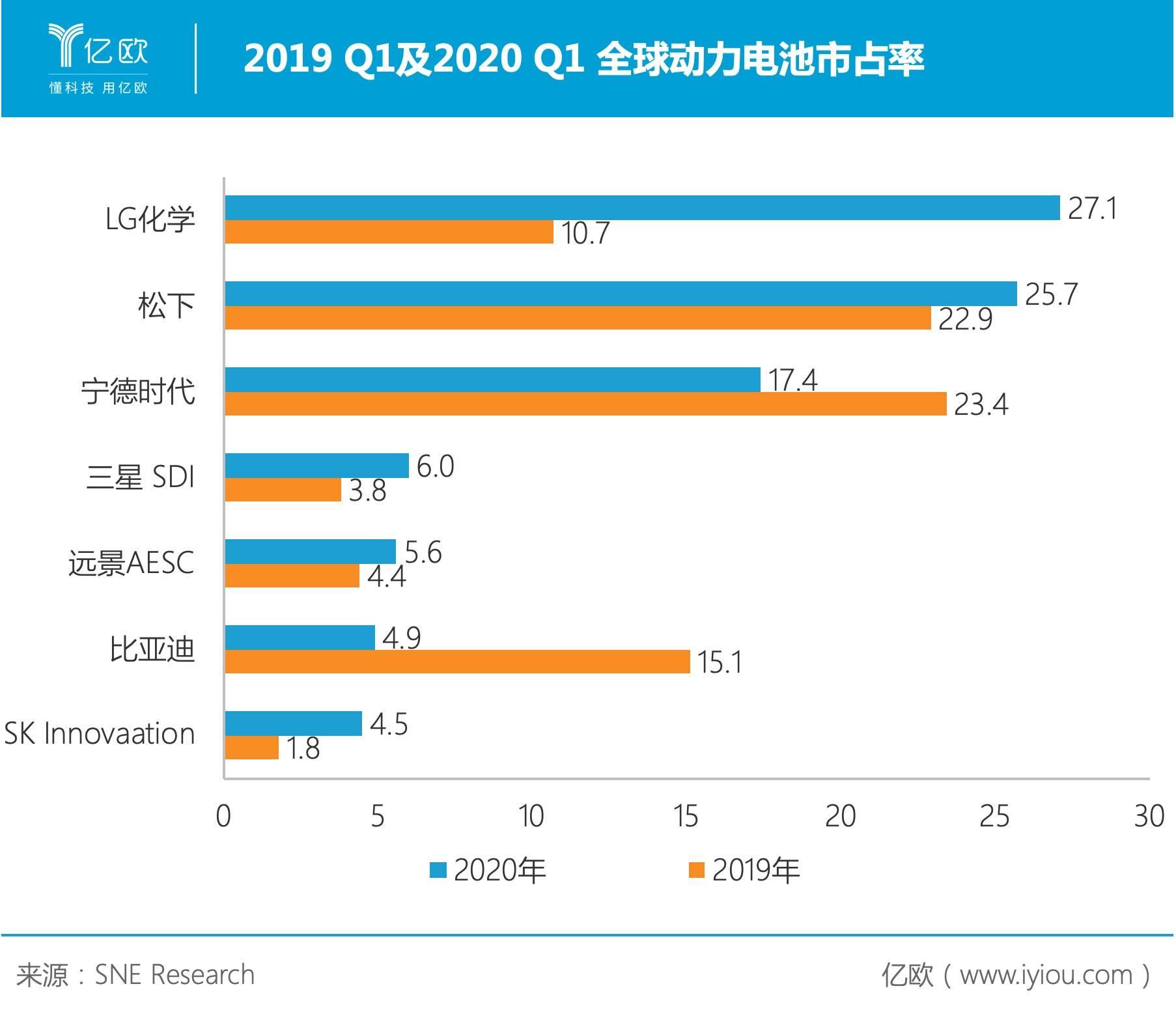 一季度全球动力电池市占率