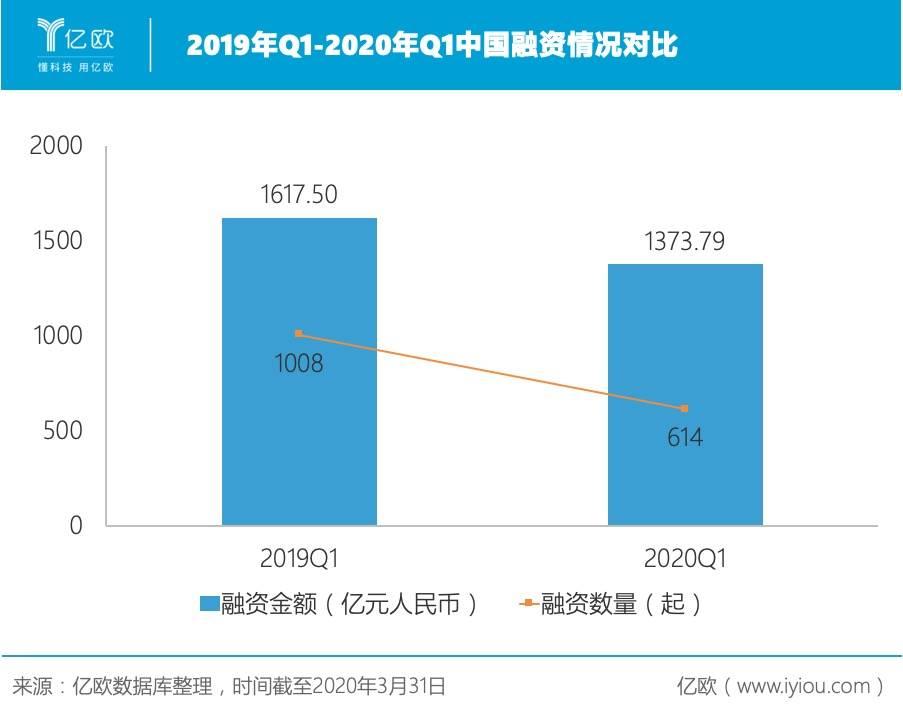 2019年Q1-2020年Q1中国融资情况对比.jpeg