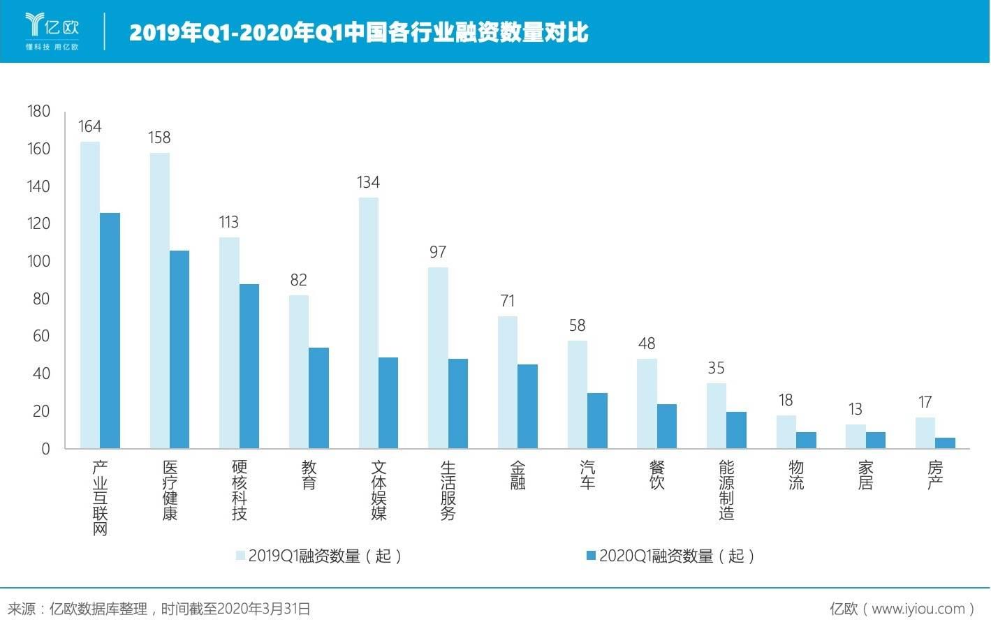 2019年Q1-2020年Q12019年Q1-2020年Q1中国各走业融资数目对比各走业融资数目对比.jpeg