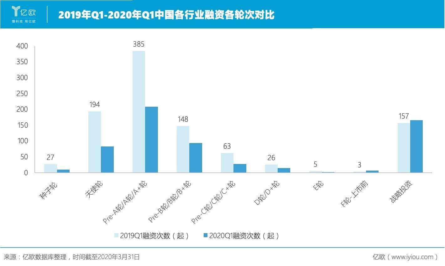 2019年Q1-2020年Q1中国各走业融资各轮次对比.jpeg