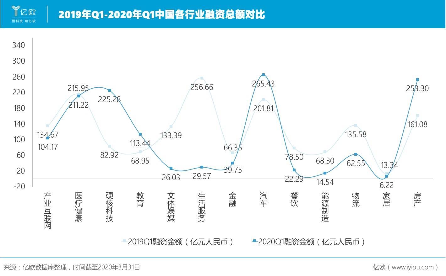 2019年Q1-2020年Q1中国各走业融资总额对比.jpeg