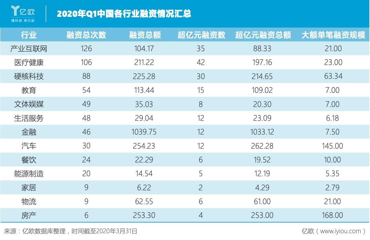 2020年Q1中国各行业融资情况汇总.jpeg