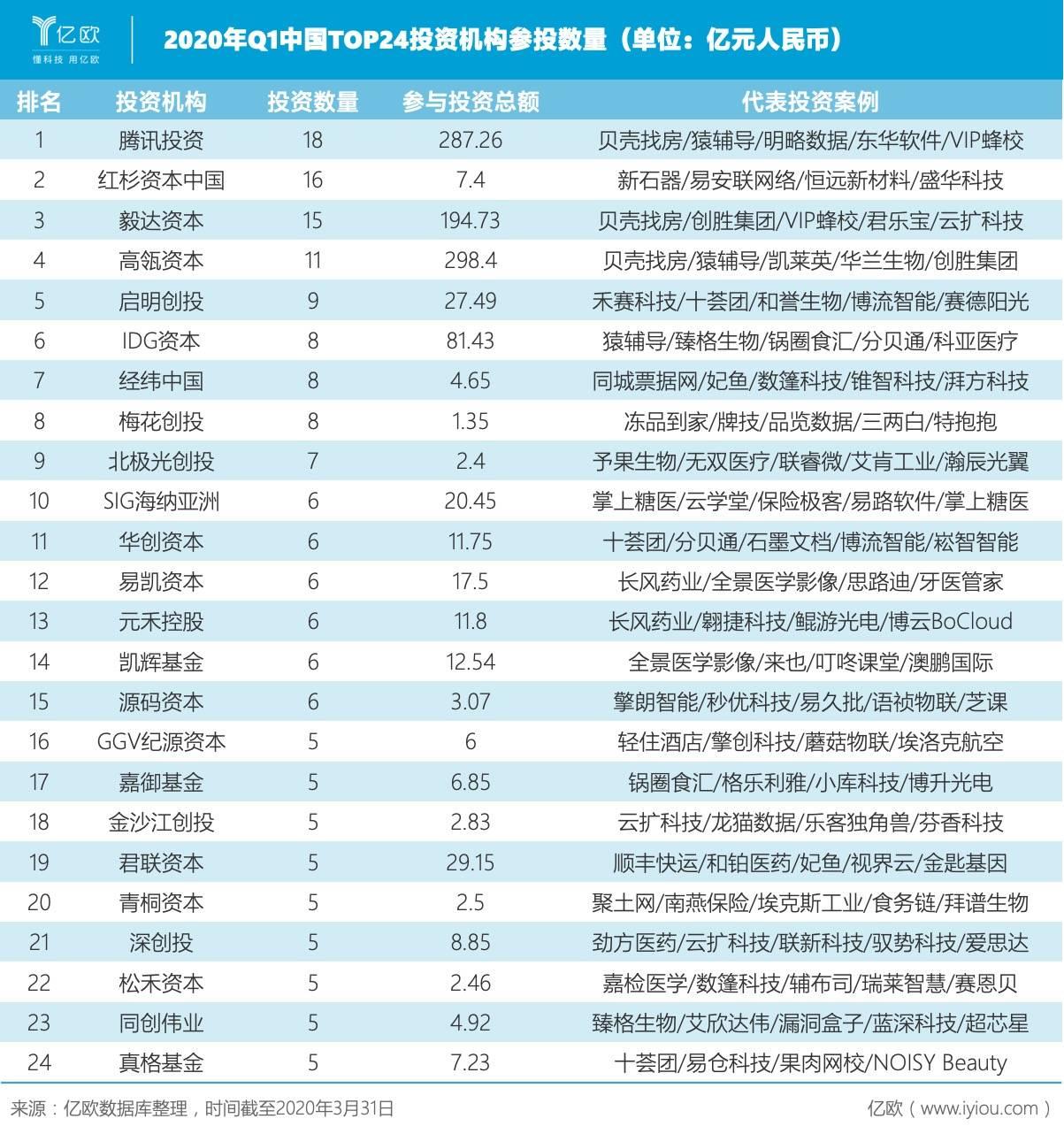 2020年Q1中国TOP24投资机构参投数目(单位:亿元人民币).jpeg