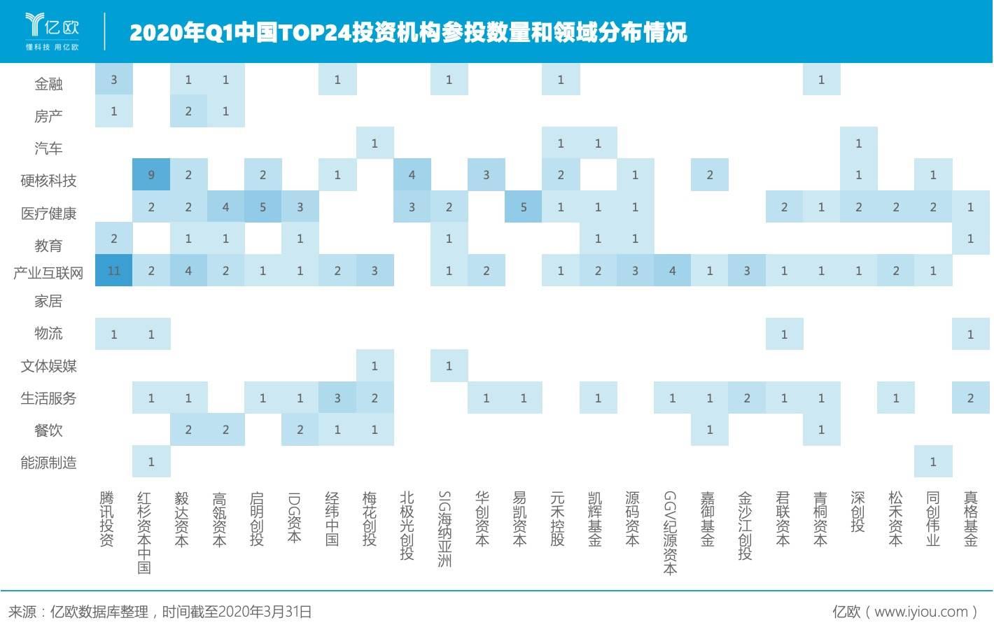 2020年Q1中国TOP24投资机构参投数目和四周分布情况.jpeg