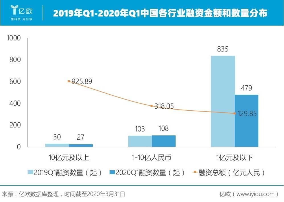 2019年Q1-2020年Q1中国各走业融资金额和数目分布.jpeg