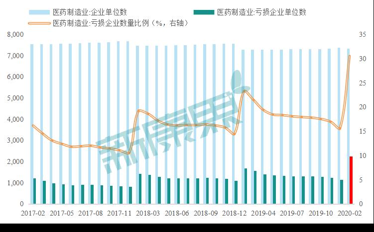 图表 1  医药制造业企业数量情况 资料来源:同花顺,中康产业资本研究中心