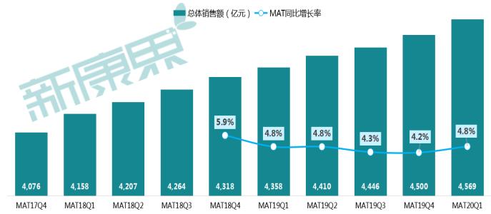 图表 3  全国药店零售终端销售情况  资料来源:中康CMH,中康产业资本研究中心