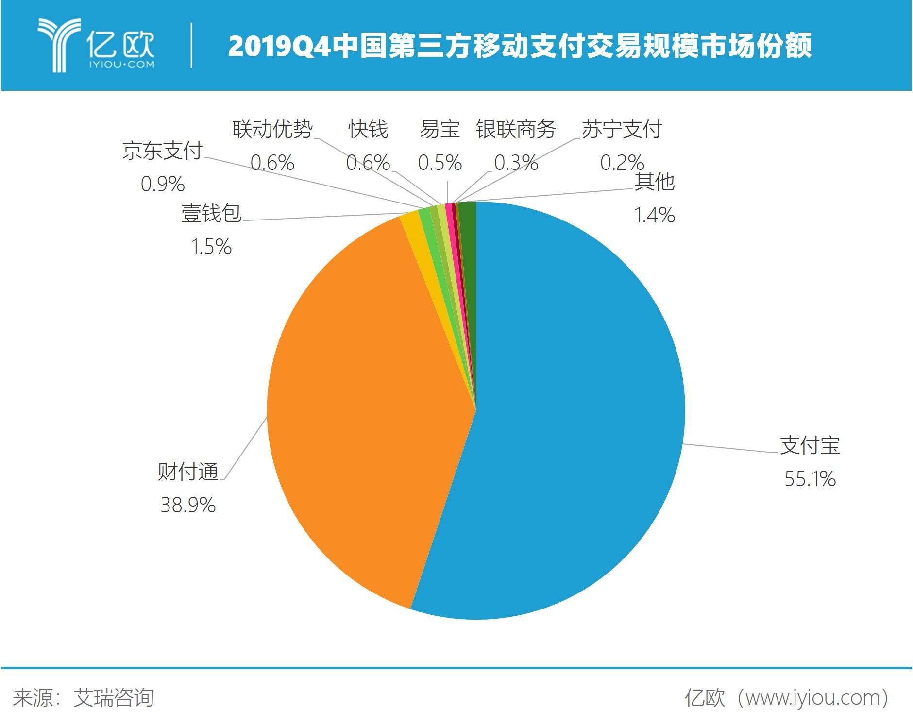 2019Q4中国第三方移动支付营业四周市场份额