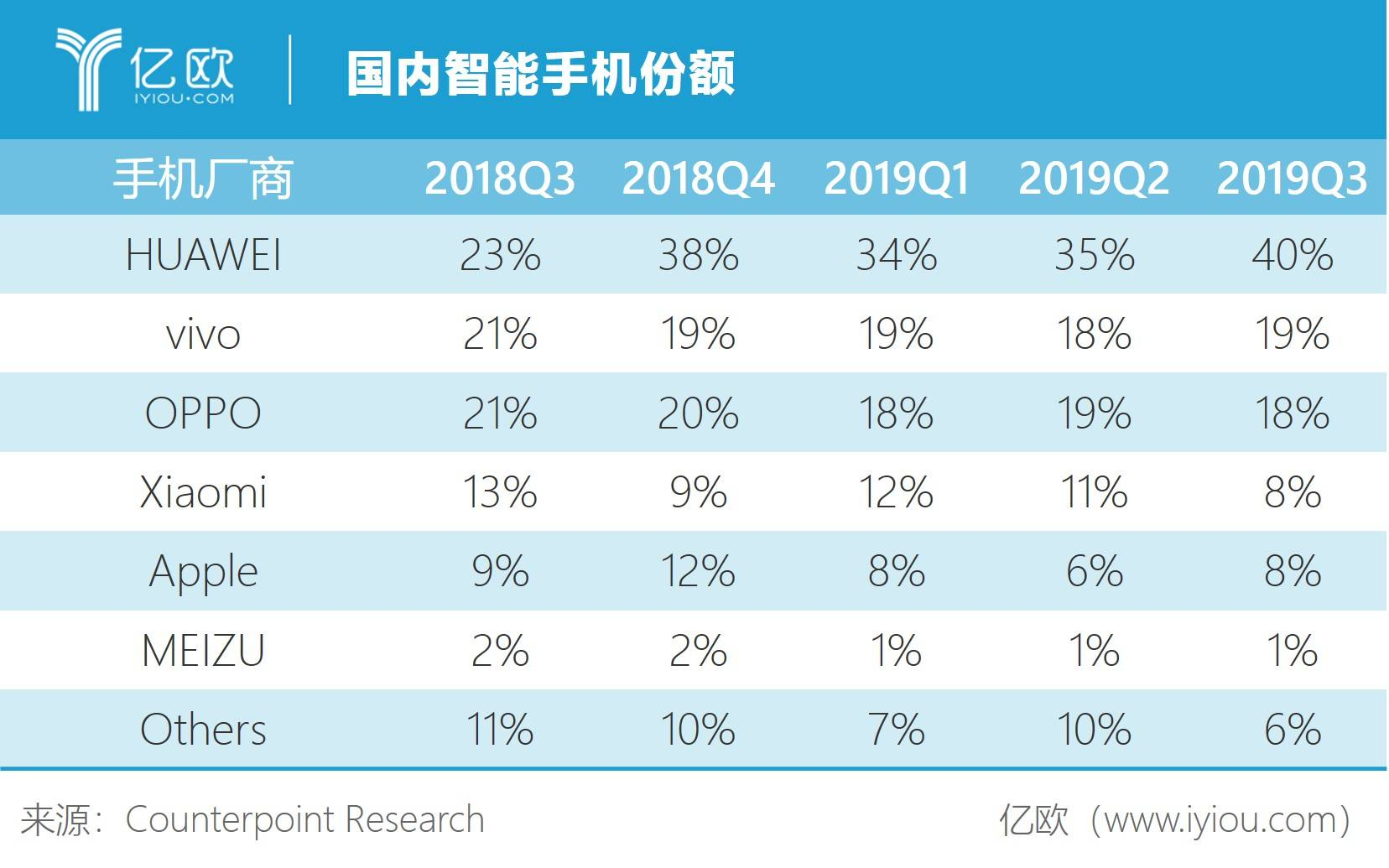 国内智能手机市场份额