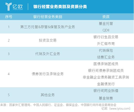 银行经营业务类别及资质分类