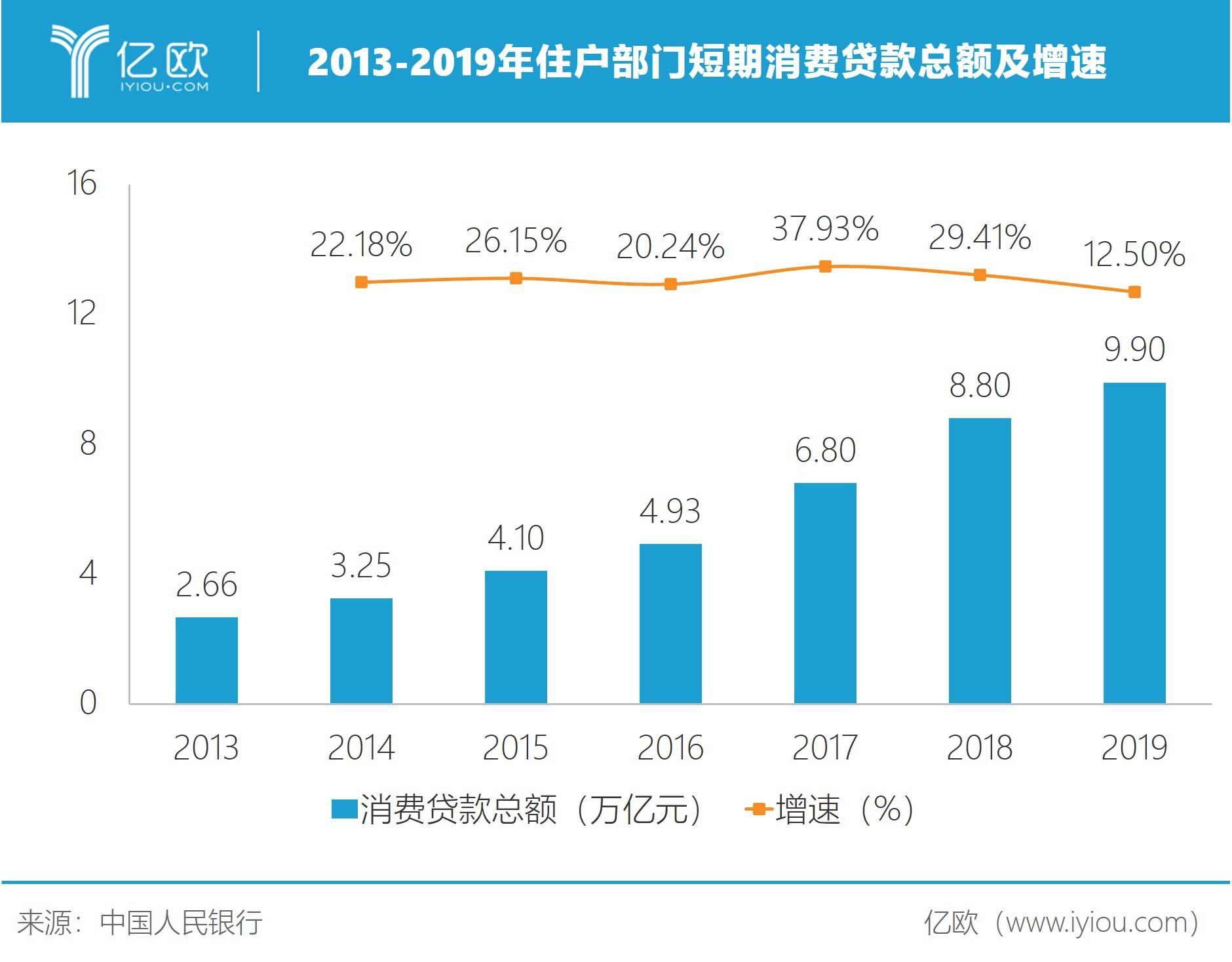 2013-2019年住户部分短期消耗贷款总额及增速