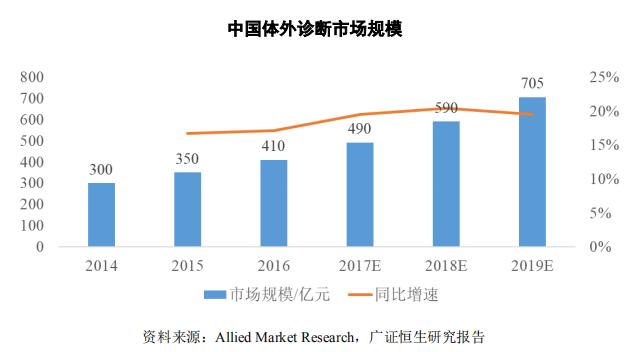 中国体外诊断市场规模