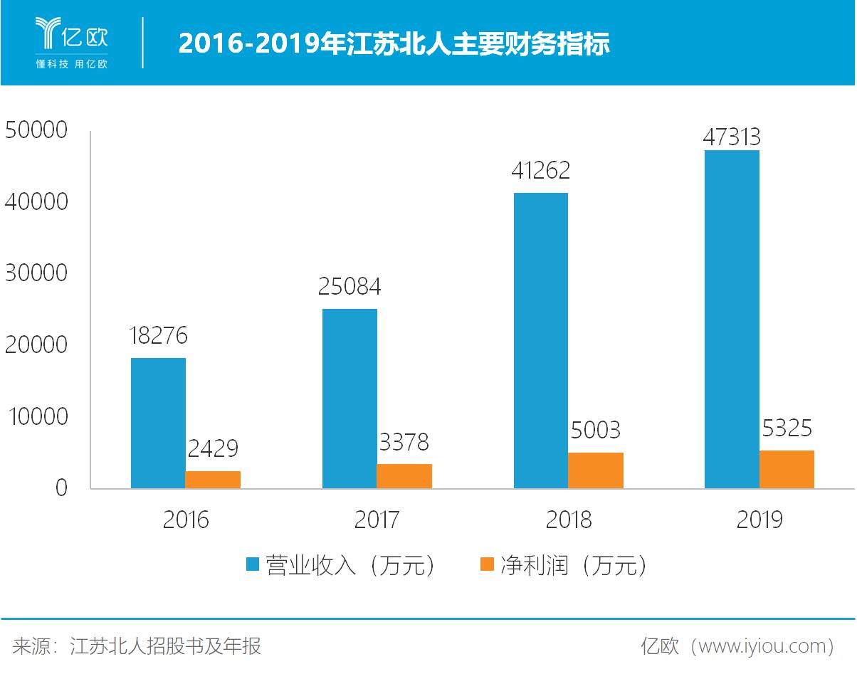 2016-2019年江苏北人重要财务指标