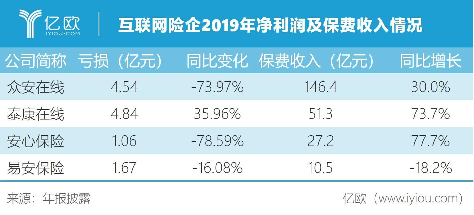 互联网险企2019年净利润及保费收入