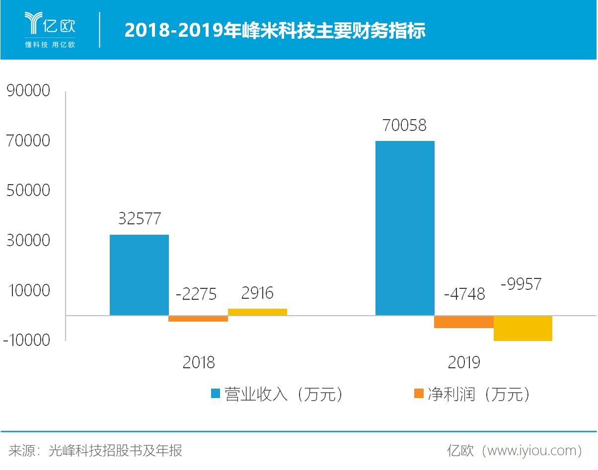 2018-2019年峰米科技主要财务指标