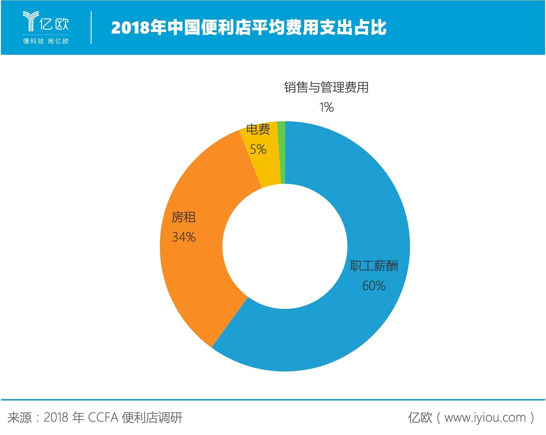 亿欧:2018年中国便利店平均费用支出占比