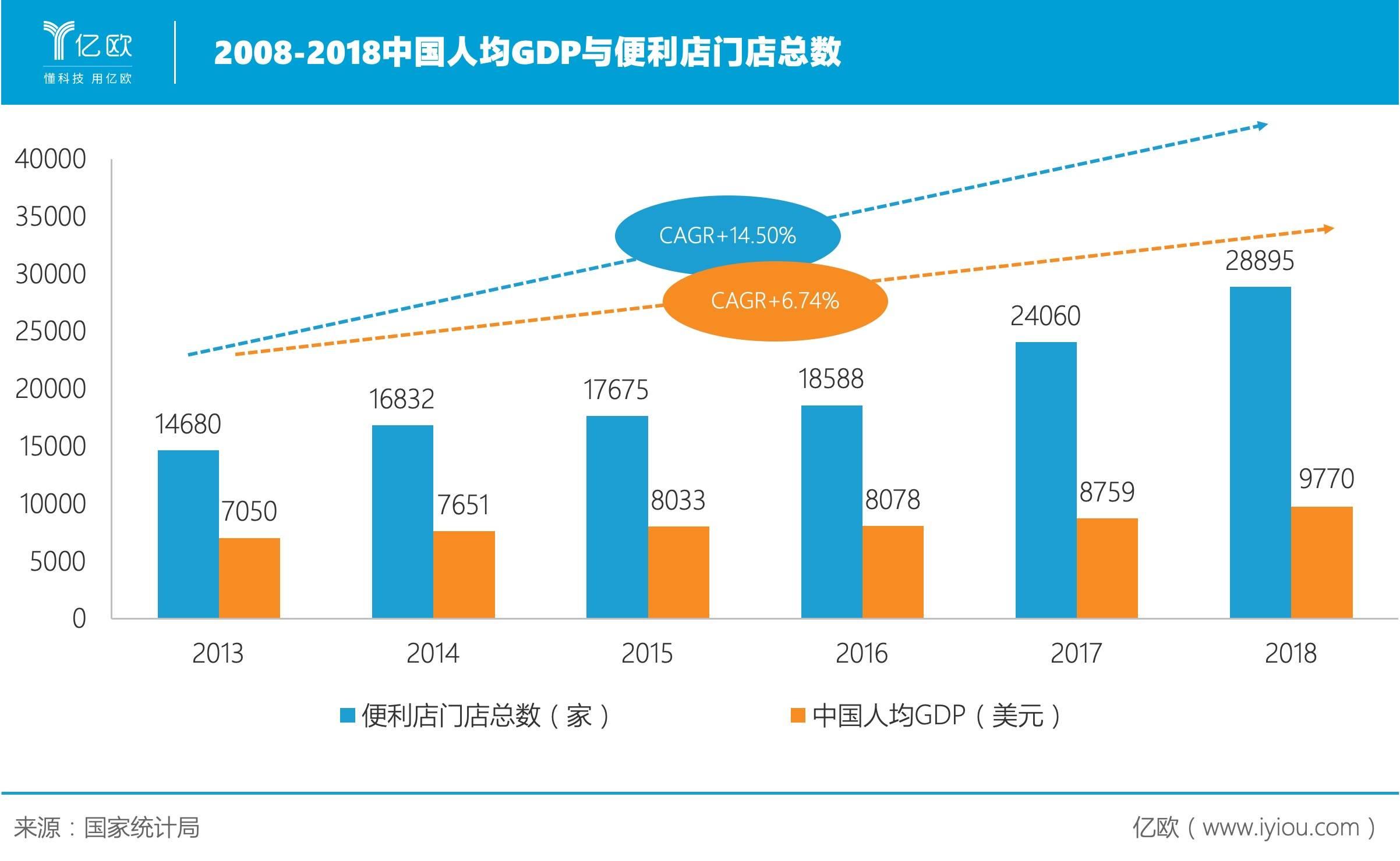 亿欧:2008-2018中国人均GDP与便利店门店总数