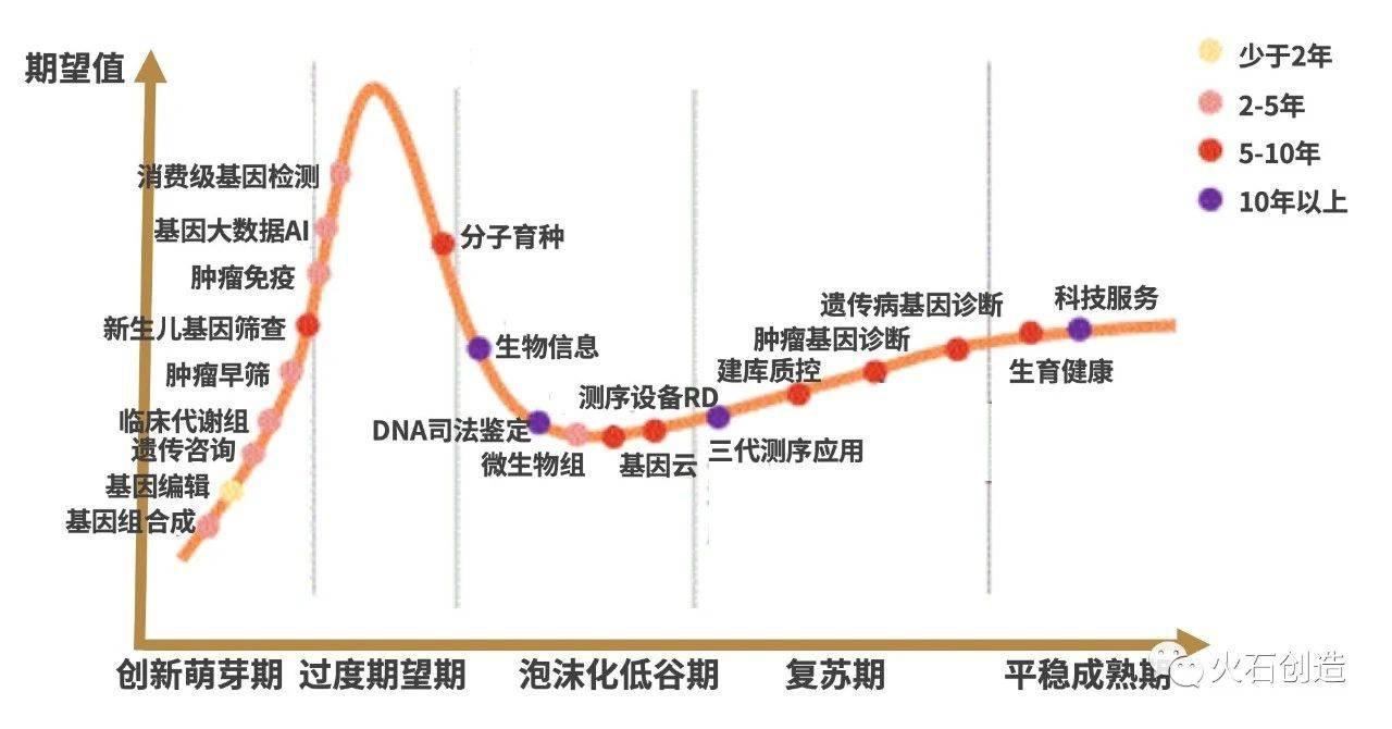 图 1-2  中国基因检测领域技术应用技术Gartner曲线图