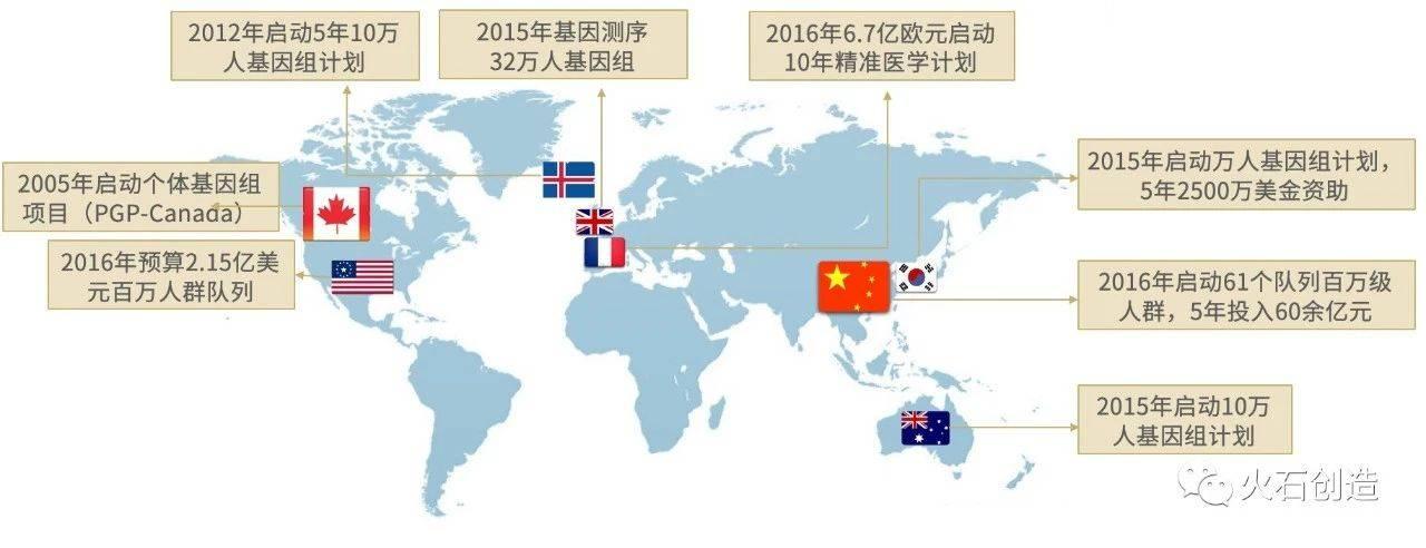 图 3-1  不同国家国基因组计划一览