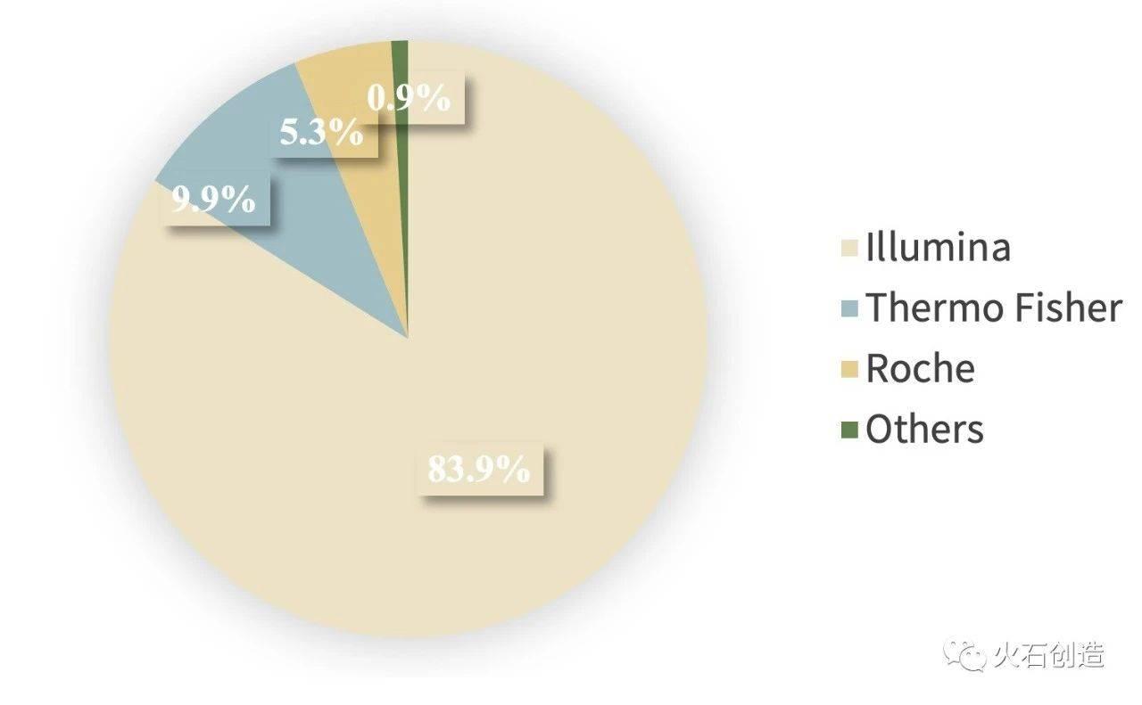 图 3-2  全球测序仪市场占比分布图