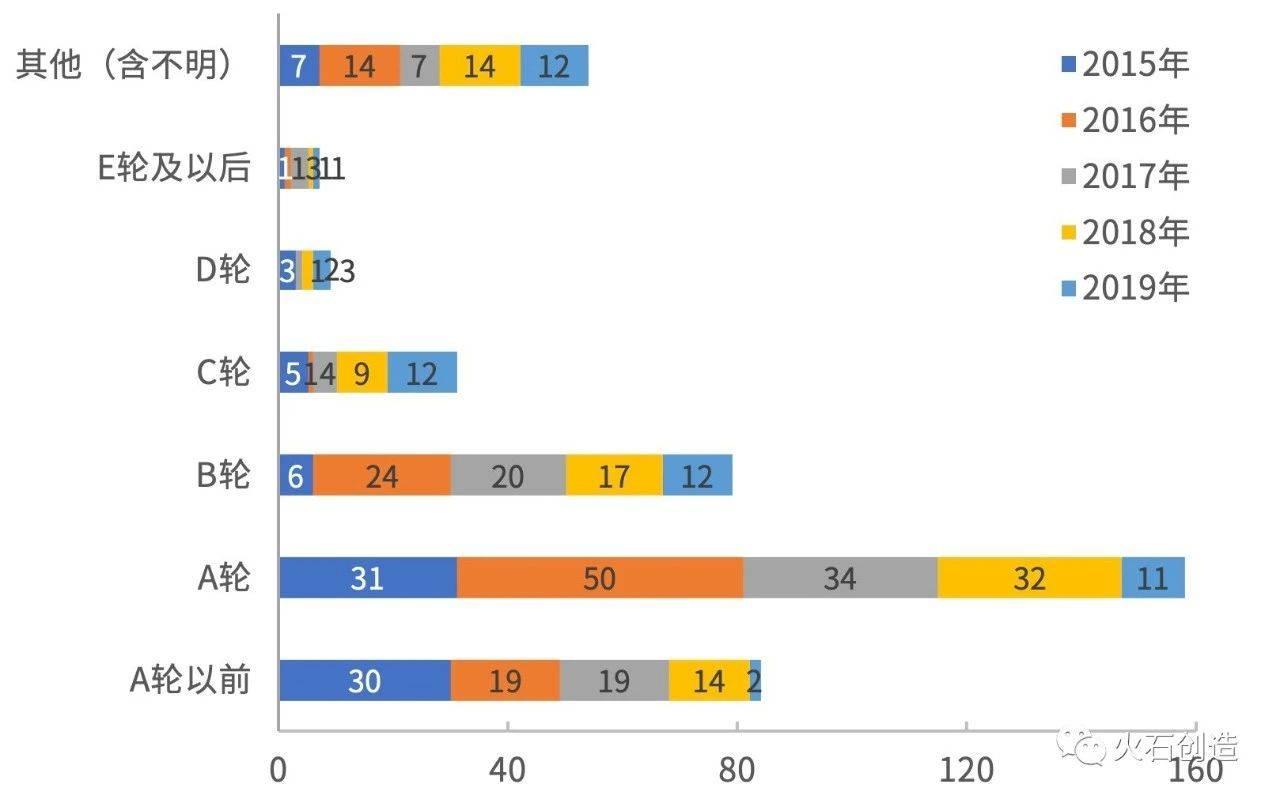 图 4-3  2015—2019年全国基因检测融资轮次情况分布图
