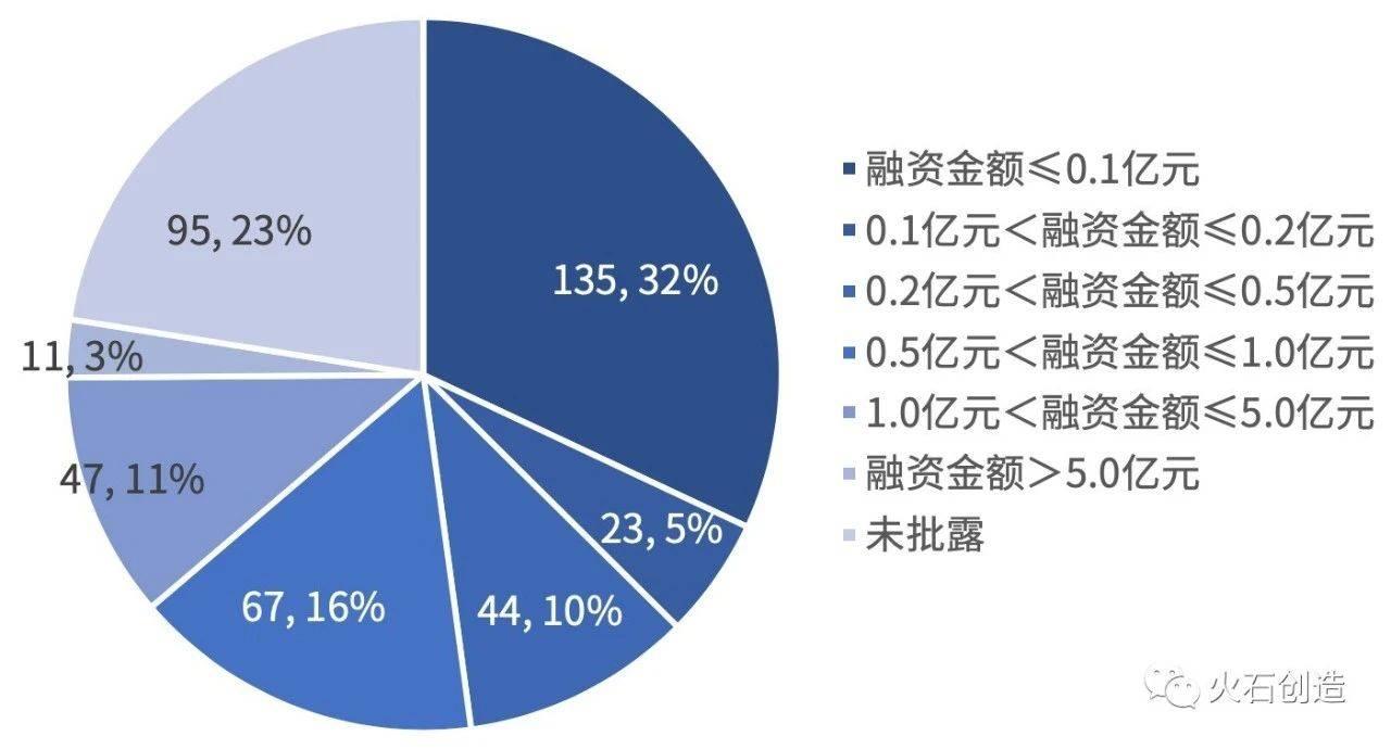 图 4-4  2015—2019年全国基因检测融资次数金额区间分布图