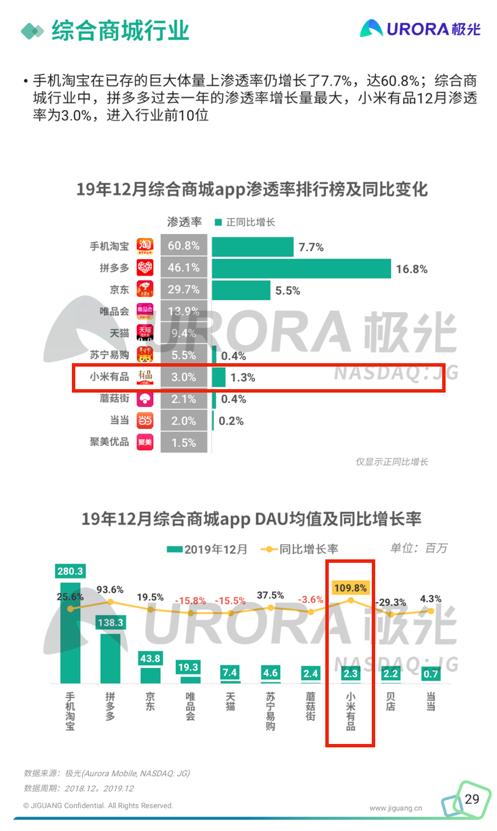 19年12月综合商城app渗透率排行版及同比变化