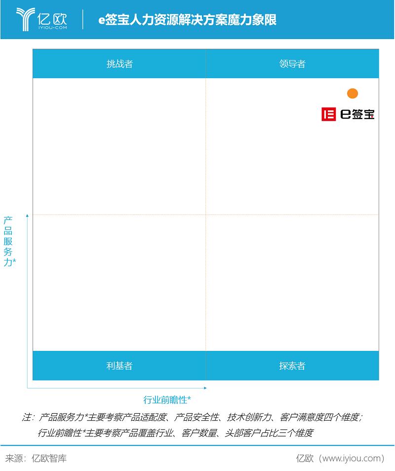 亿欧智库:e签宝人力资源解决方案魔力象限.png