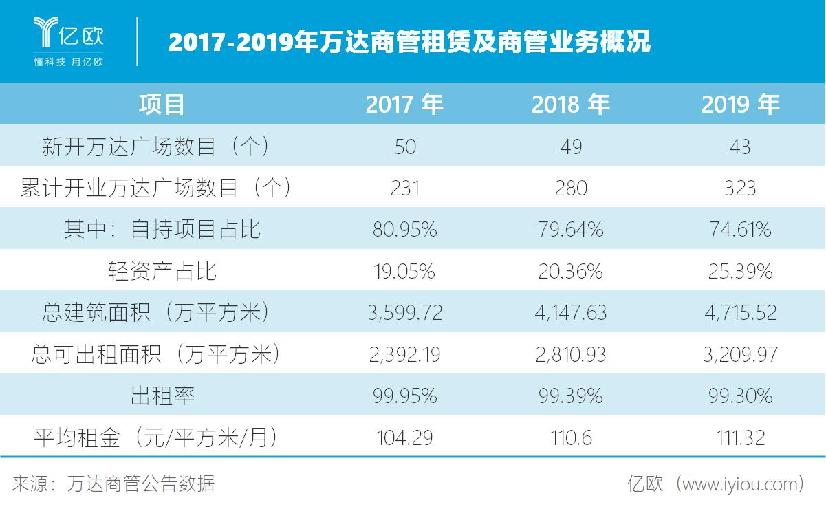 2017-2019年万达商管租赁及商管业务概况.png