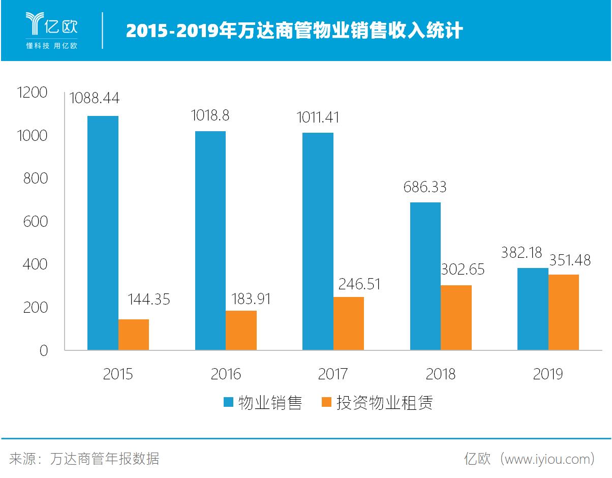 2015-2019年万达商管物业销售收入统计.png