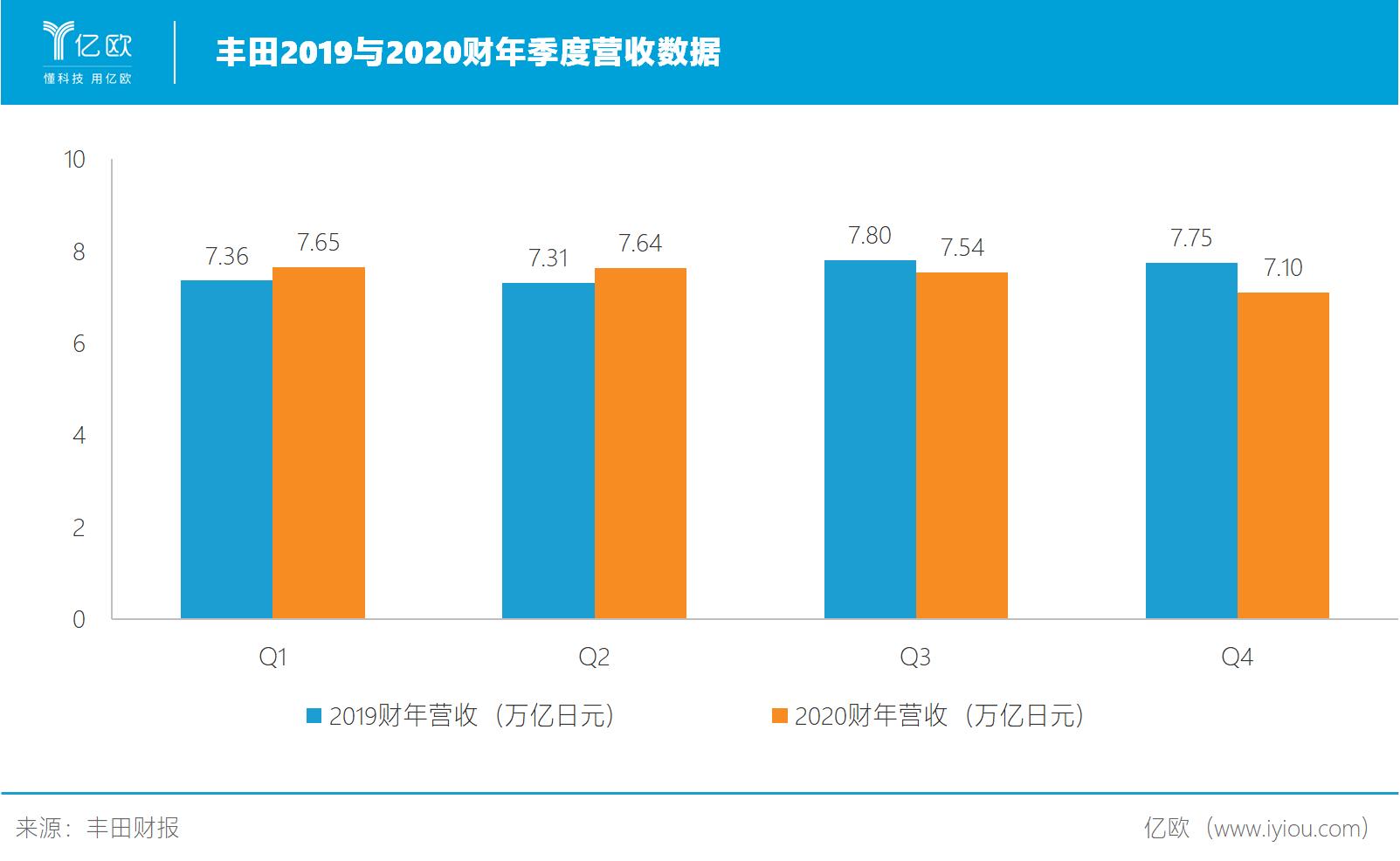2019与2020财年季度营收.png.png