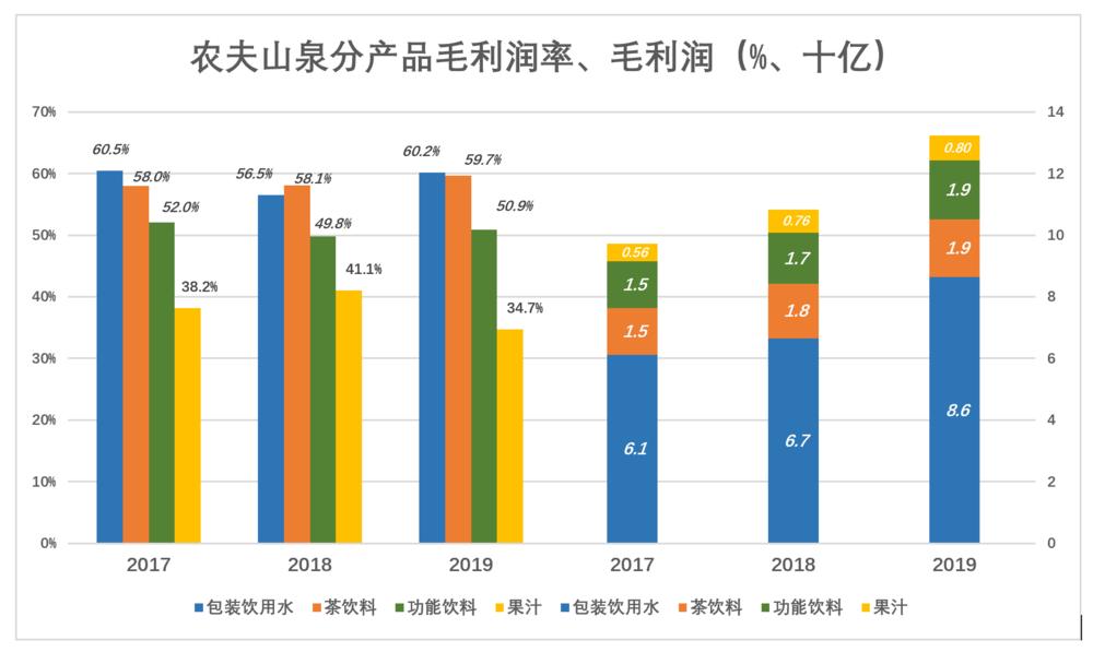 农夫山泉分产品毛利润率、毛利润