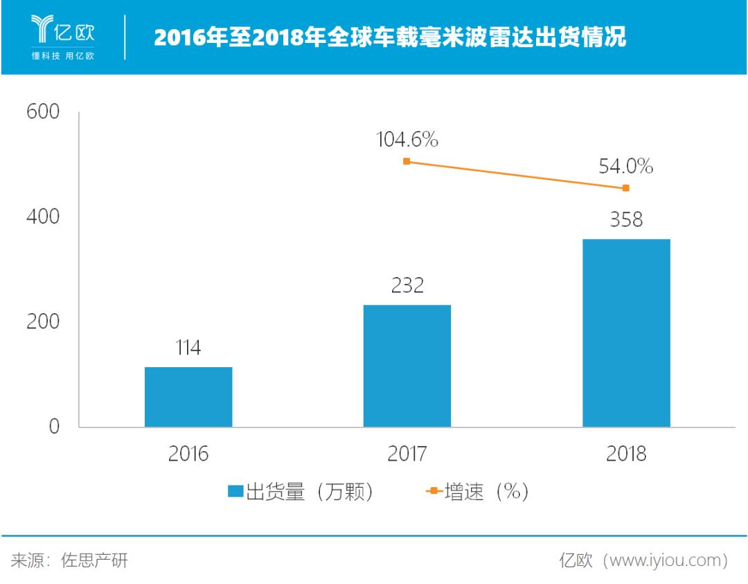 2016年至2018年全球车载毫米波雷达出货情况