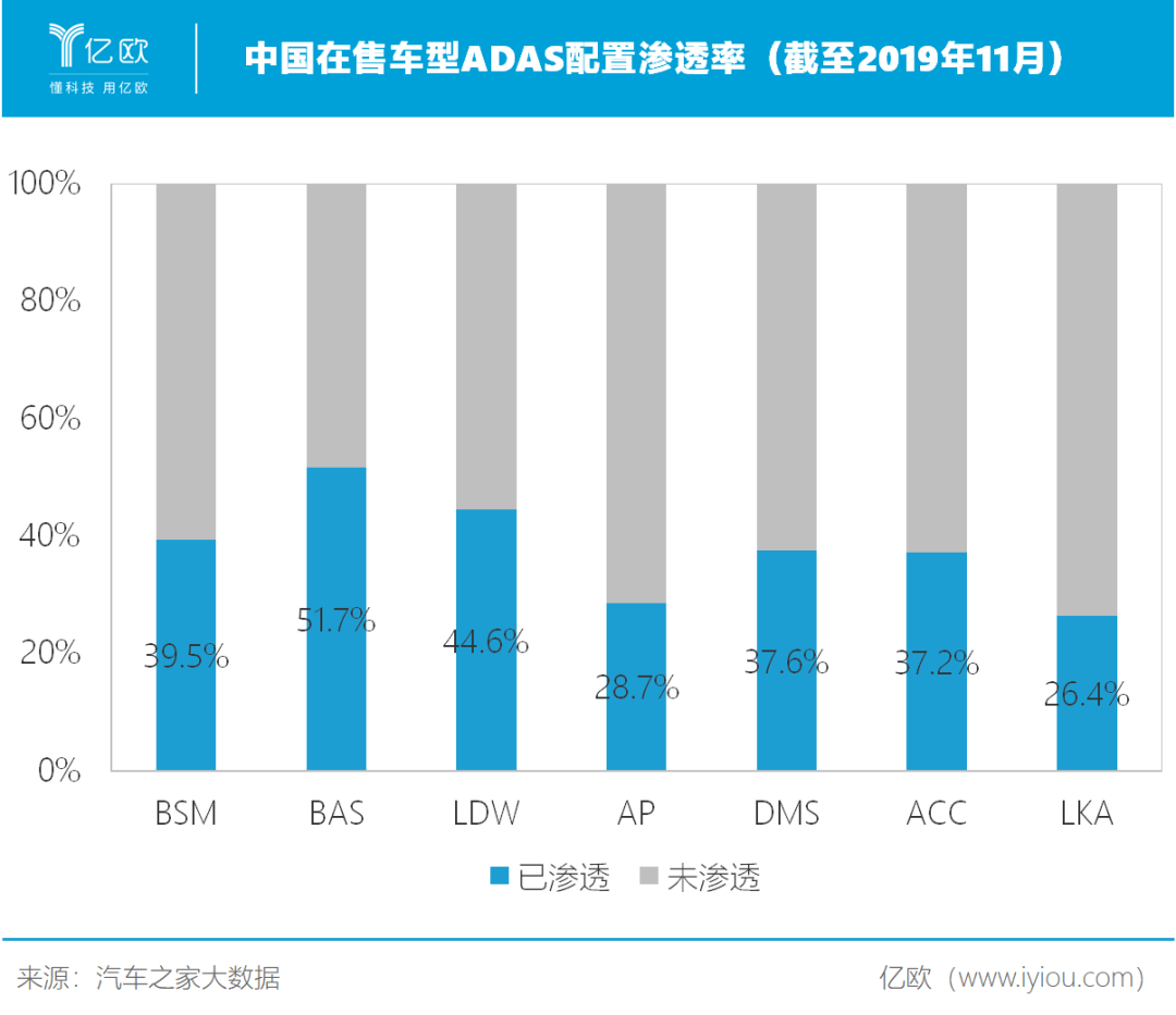 中国在售车型ADAS配置渗透率(截至2019年11月)