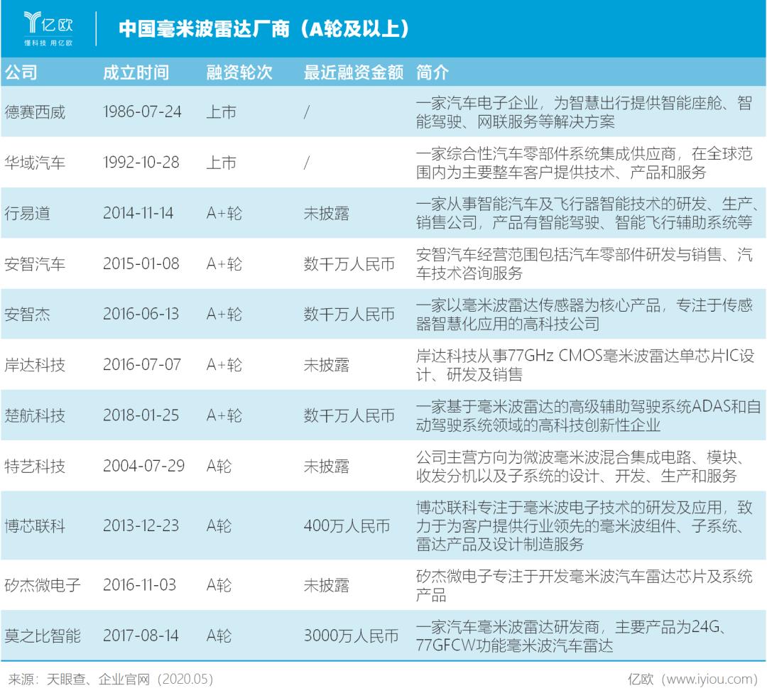 中国毫米波雷达厂商(A轮及以上)