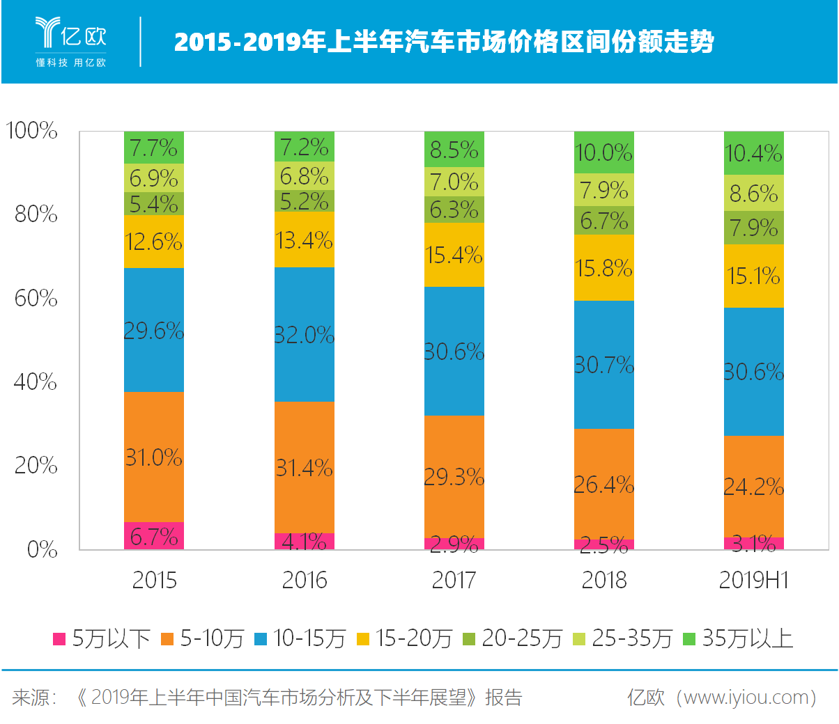 2015-2019年上半年价格区间份额行势.png