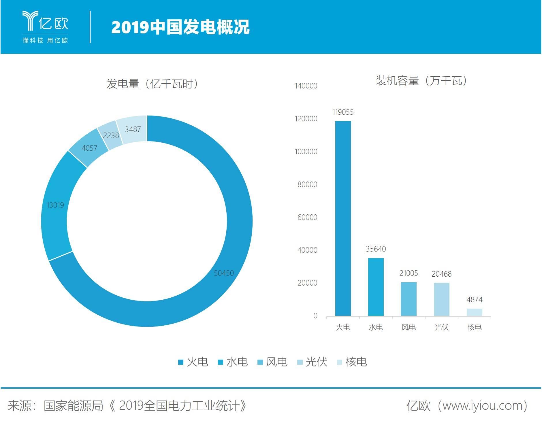 2019中国发电概况
