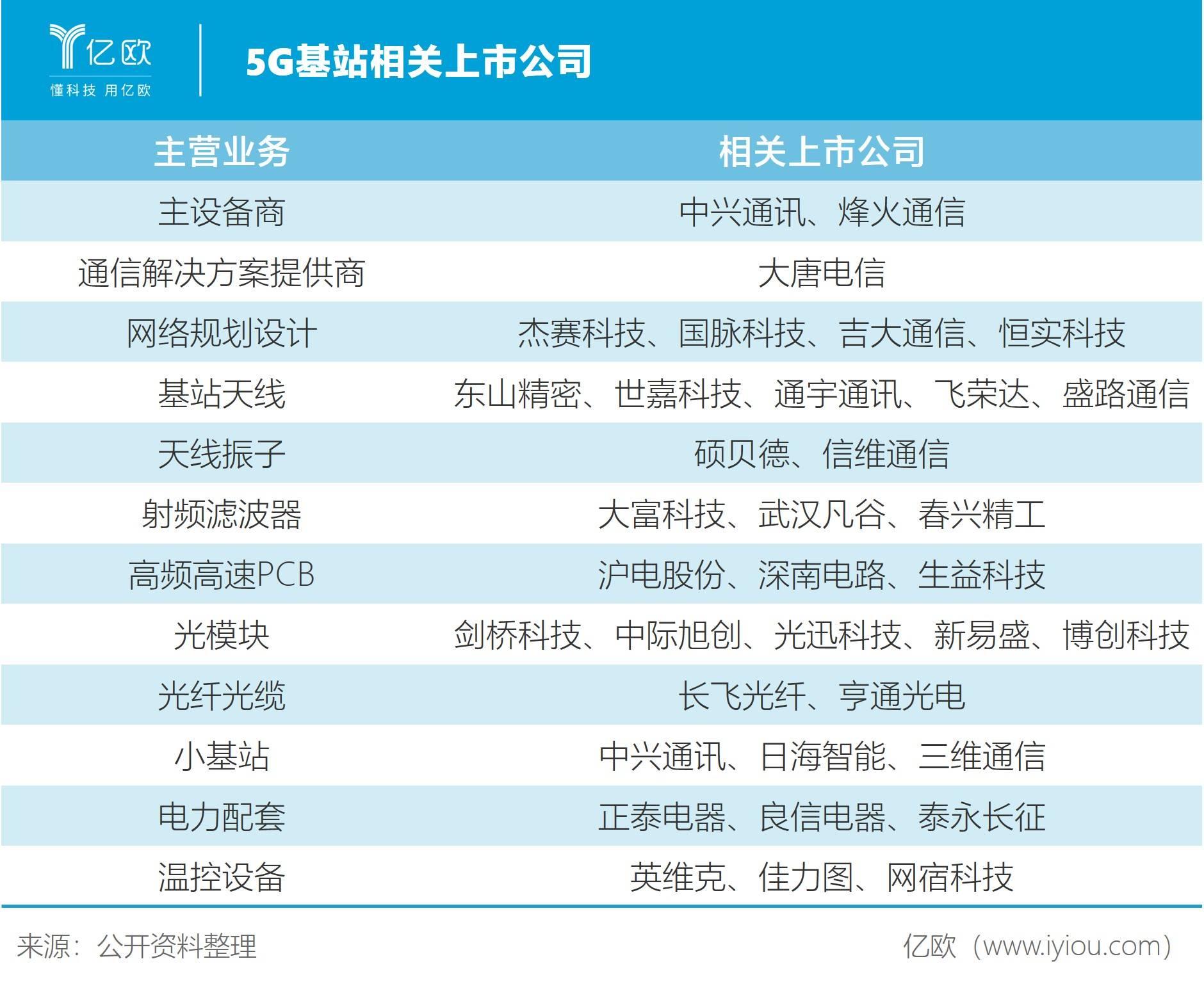 5G基站相关上市企业