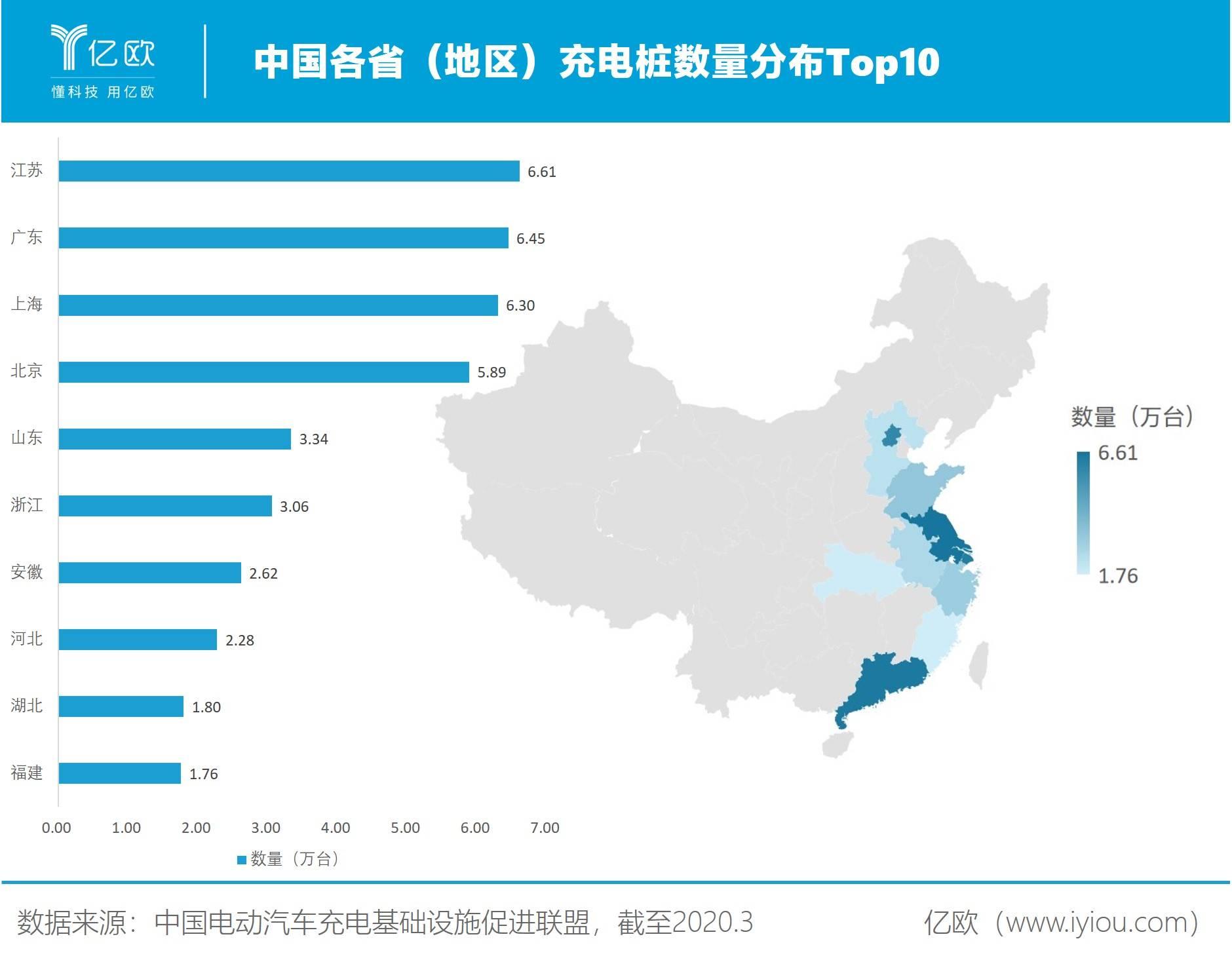 中国各省(地区)充电桩数量分布Top10