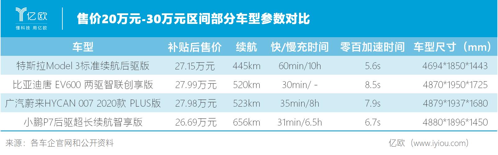特斯拉与竞争车型参数对比.jpg