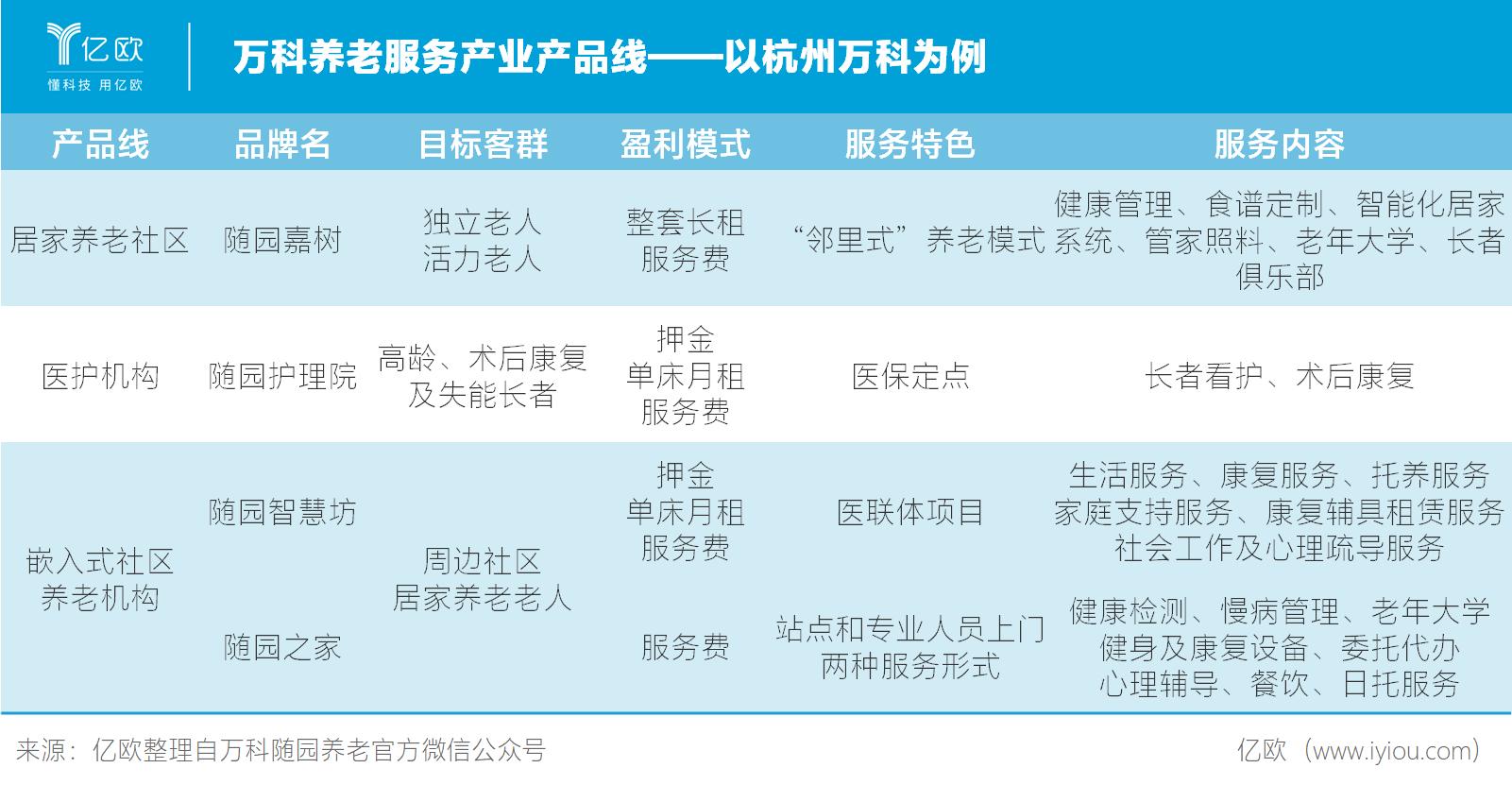 万科养老服务产业产品线——以杭州万科为例.png