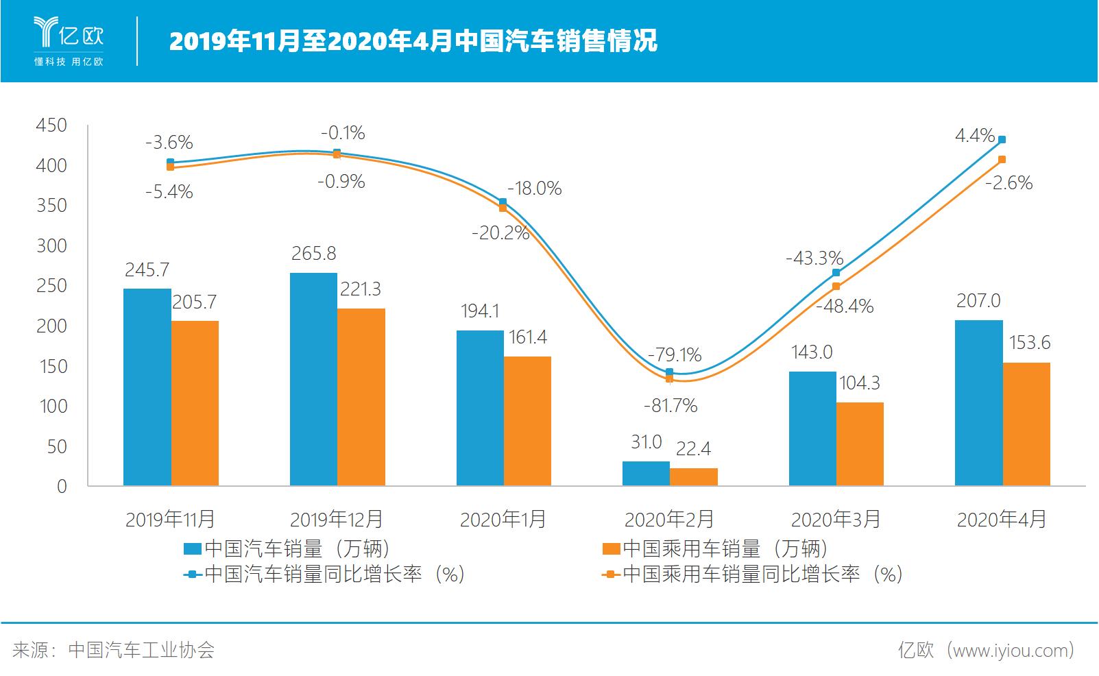 2019年11月至2020年4月中国汽车销售情况