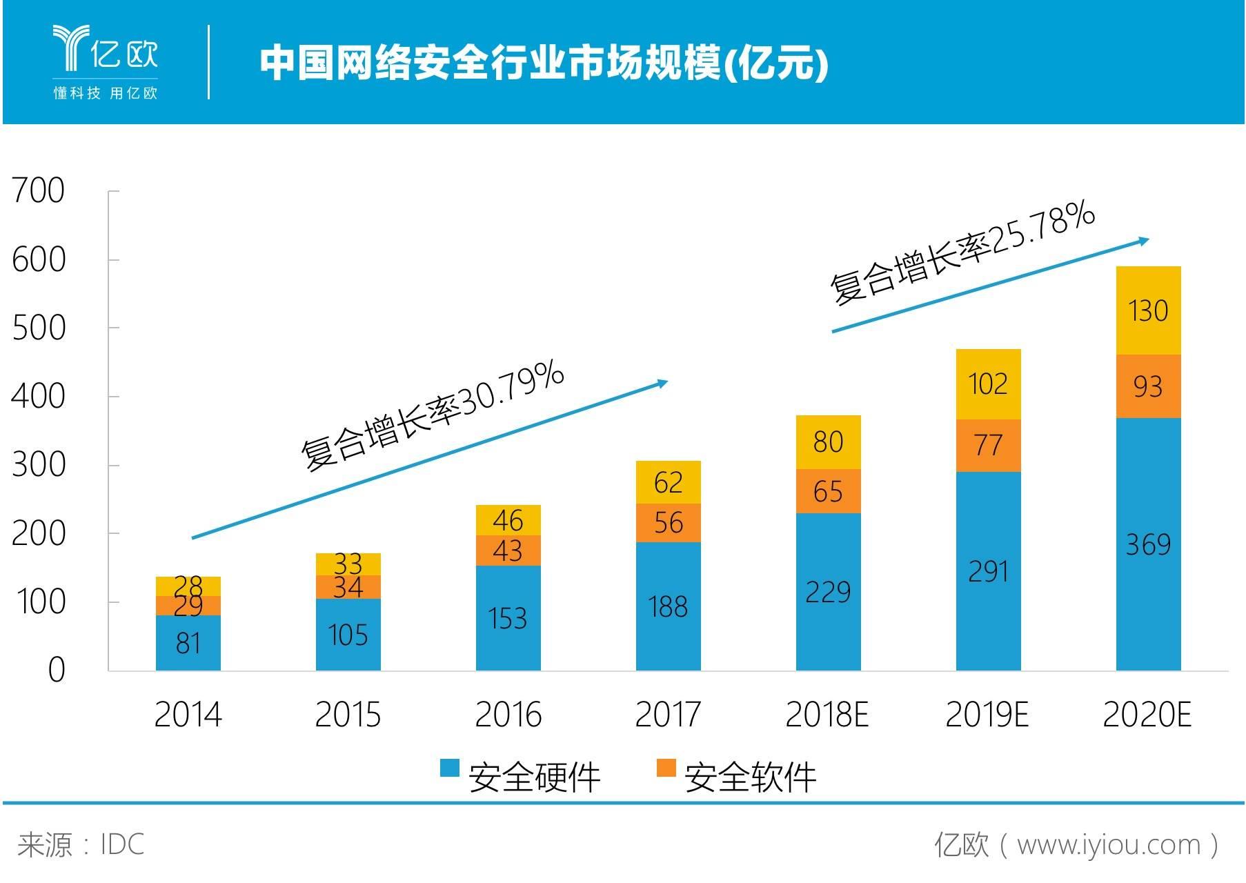 中国网络坦然市场周围
