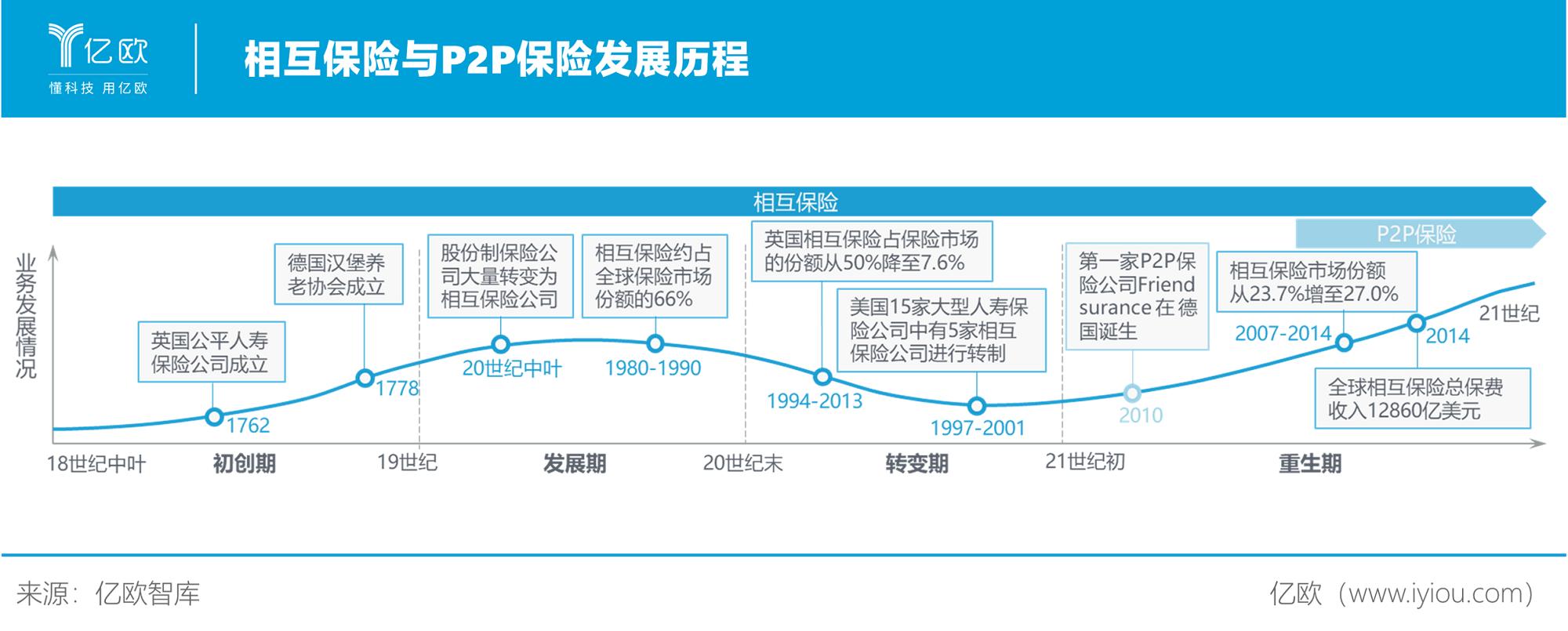 必赢亚州366net智库:相互保险与P2P保险发展历程
