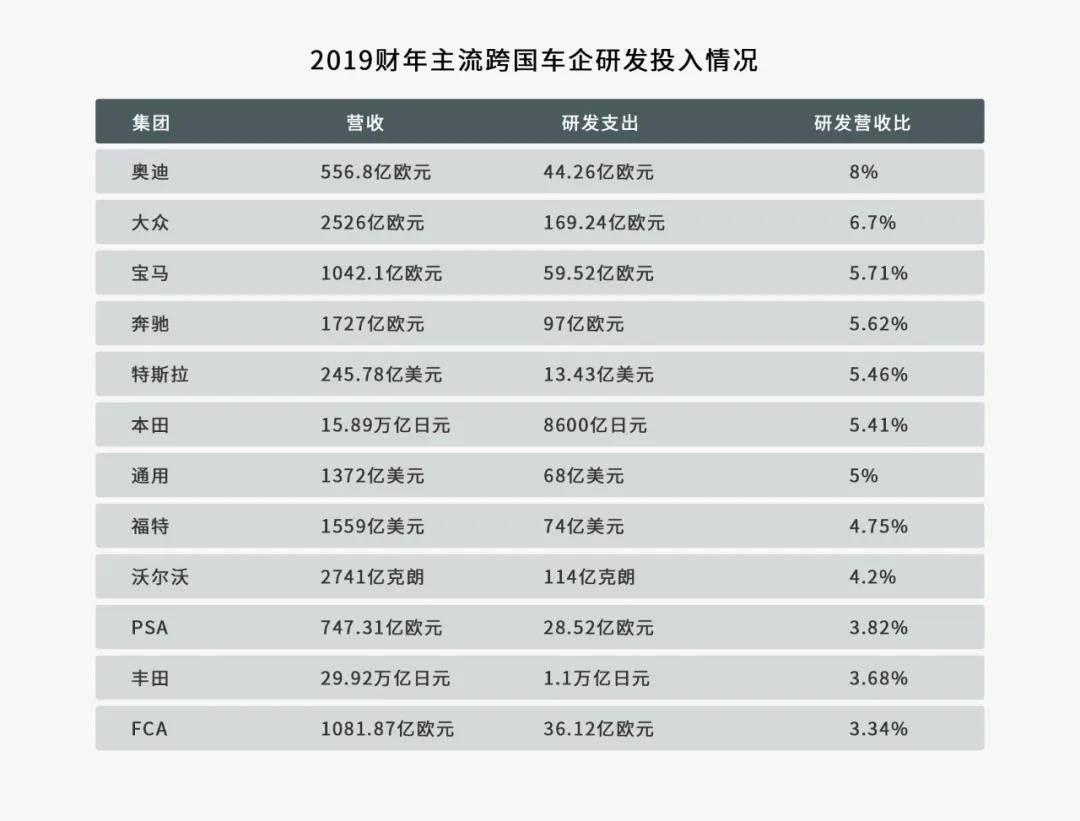 2019财年主流跨国车企研发投入情况.jpg