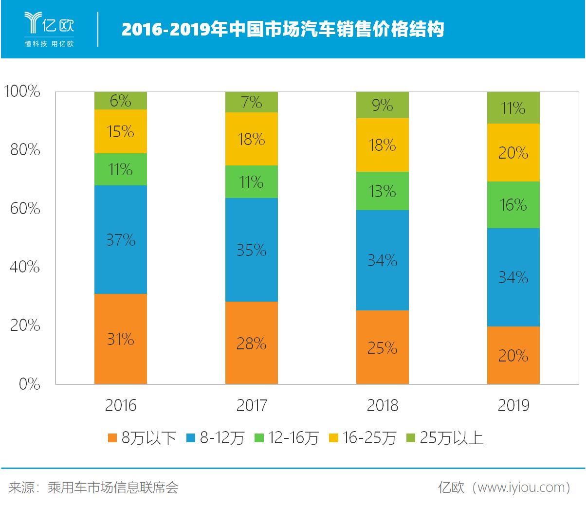 2016-2019年中国市场汽车销售价格结构