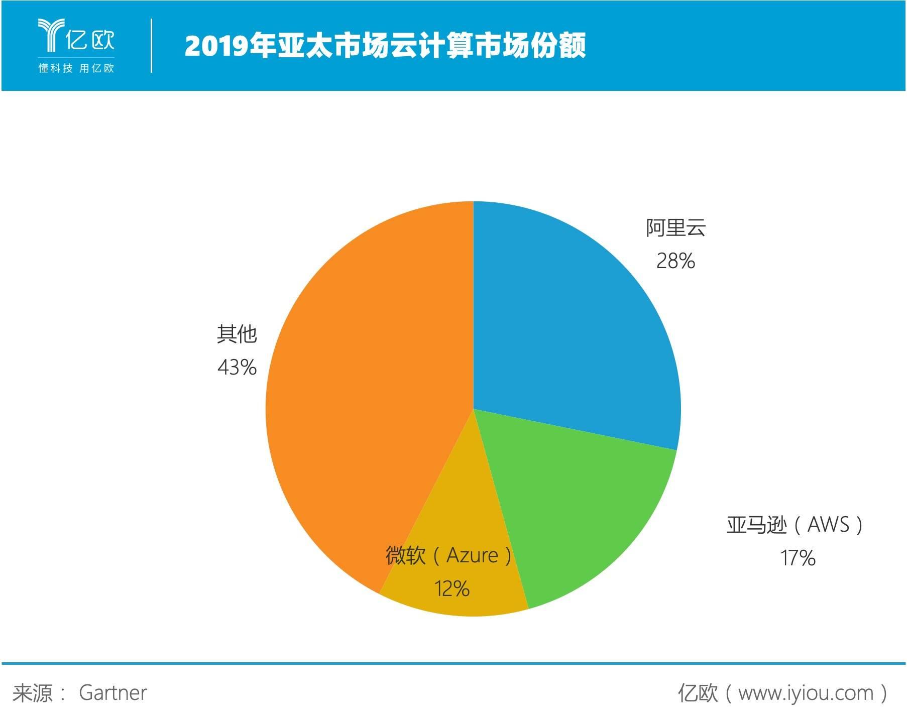 2019年亚太市场云计算市场份额 .jpg.jpg