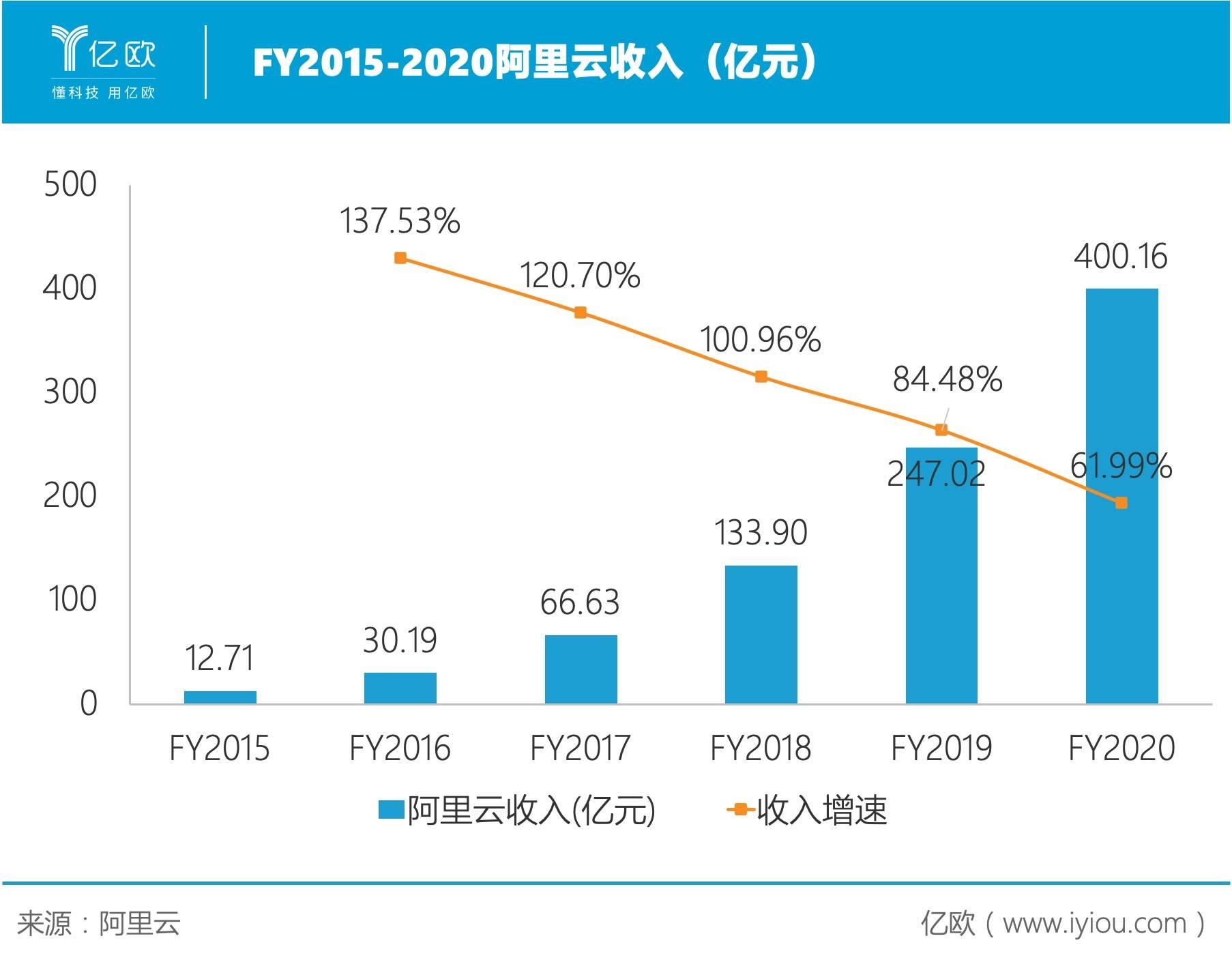 FY2015-2020阿里云收入(亿元).jpg.jpg